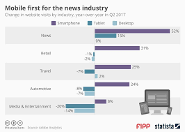 Chart Of The Week Mobile First For The News Industry News