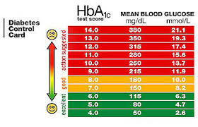 Low Blood Sugar Range Chart The 5th Estate Asia Diabetes And The Effects Of Low Blood