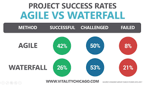 Agile Chart 2019 Update Agile Project Success Rates 2x Higher Than