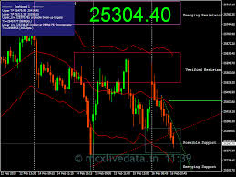 Nifty Live Chart With Buy Sell Signals In Mt4 Logical Mcx Live Chart Buy Sell Signal Buy Sell Signals With