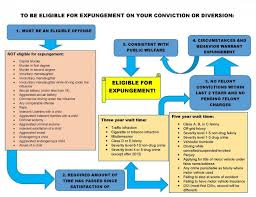 Oklahoma Crime And Punishment Chart Kansas Legal Services