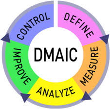 Combining Dmaic And Lean Events To Maximize Process