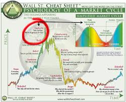 How To Know When A Bull Market Is About To End Part I