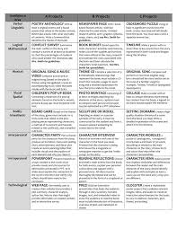 best independent reading ideas reading book project options for multiple intelligences in middle school