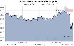 Czech Koruna Usd Czk Chart 5 Years Historical Czech