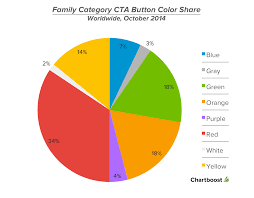 Color Family Chart Top Creatives How To Select A Color For Cta Buttons