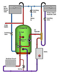 wiring diagram for zone valves on wiring images free download Taco 571 Zone Valve Wiring Diagram wiring diagram for zone valves on wiring diagram for zone valves 10 for white rodgers zone valve wiring diagram zone valve wiring diagram for zurn taco 571-2 zone valve wiring diagram