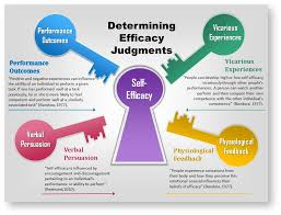 self efficacy and social cognitive theories psych work bandura 1977 outlined four sources of information that individuals employ to judge their efficacy performance outcomes performance accomplishments