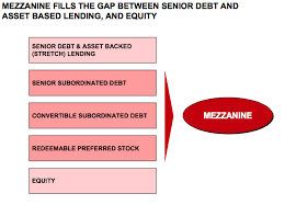 Mezzanine finance loans Compare Boiler Quotes