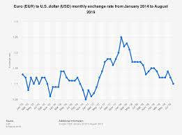 Luxury Us Dollar To Australian Dollar Chart Clasnatur Me