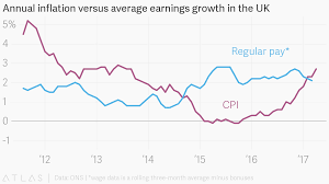 Monthly Cpi Chart Annual Inflation Versus Average Earnings Growth In The Uk