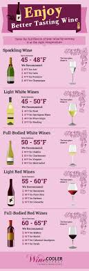 Wine Ready To Drink Chart Wine Serving Storage Temperatures Infographic
