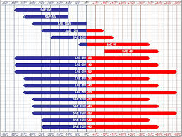 Engine Oil Consumption Chart Engine Oil Weight Viscosity The Amc Forum Page 3