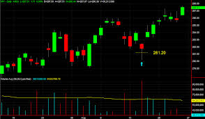 Spy Options Chart Option Trading School Our Profitable Spy Credit Spread Part 1