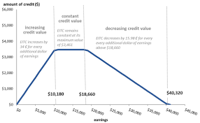 Eic Tax Chart 2018 The Earned Income Tax Credit Eitc An Overview