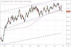 Weekly Trend Chart Dollars Biggest Weekly Drop In 16 Months Breaks Year Long