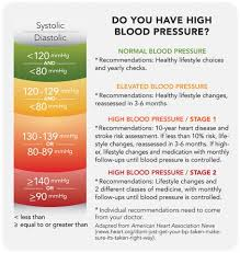 New High Blood Pressure Chart New Guidelines Mean You Might Have High Blood Pressure