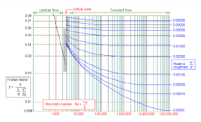 Hdpe Pipe Friction Loss Chart Reynolds Number Calculation