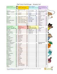 grocery checklist grocery list by food groups printable