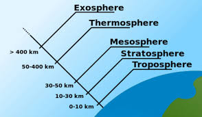 Layers Of Atmosphere Chart Layers Of The Atmosphere Niwa