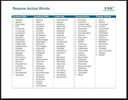 Good Action Words For Resumes Hospinoiseworksco Resume Action
