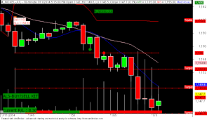 Day Trading System Best Buy Sell Signal Formula For Day