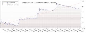 Ltc Btc Chart Ltc Btc Live Chart Bitcoin Litecoin Charts