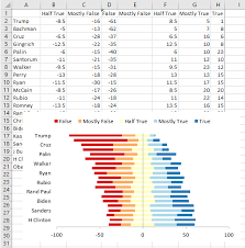 Diverging Stacked Bar Charts Excel Diverging Stacked Bar Charts Peltier Tech Blog
