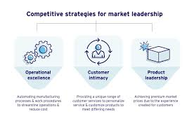 Customer Service Experience Definition Competitive Strategies Operational Excellence Customer Intimacy
