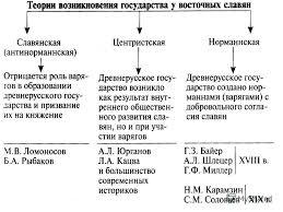 Восточные Славяне В Веке Реферат spisokbrilliant Восточные Славяне В 6 9 Веках Реферат
