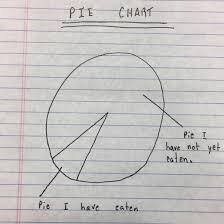 Pie I Have Eaten Pie Chart Follow Me To Certain Doom