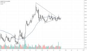 Rosn Stock Price And Chart Moex Rosn Tradingview
