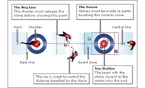 Image result for curling sidebar