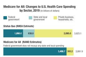 National Health Spending Estimates Under Medicare For All Rand