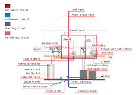 house    plumbing    plumbing system image   visual dictionary onlineplumbing system
