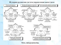 Презентация Кропачёв А В Дипломная работа на тему Инструменты  История развития систем управления качеством Пять звёзд качества