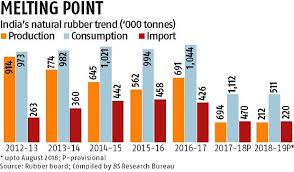 Supply Cut Likely To Raise Natural Rubber Prices In Indian