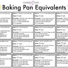59 Rigorous Bakers Conversion Chart