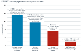 The Transportation Dividend Transit Investments And The