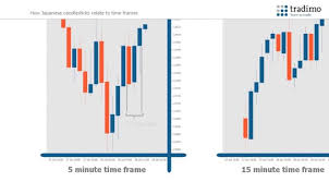 How To Read Candlestick Charts For Trading Analysis Tradimo