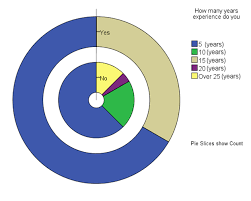 Tikz Pgf How Can I Plot Stacked Pie Charts Using Latex