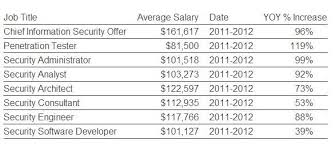 security salary cyber security cyber security job salary