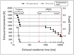 typical stream history of exhaust temperature and pressure from gas turbine inlet to compressor inlet of