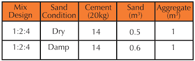 Concrete Measurement Chart Guide To Laying A Concrete Slab Cockburn Cement