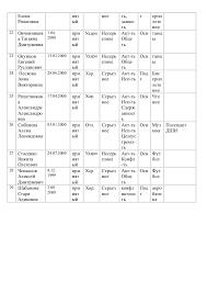 dnevnik po pedpraktike kurs akhmatova mm group   8