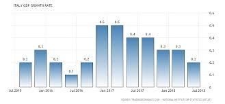 Italy Gdp Growth Rate 1960 2018 Data Chart Calendar