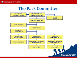 Explanatory Cub Scout Pack Organization Chart 2019