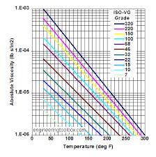Iso Viscosity Grade Chart Www Bedowntowndaytona Com