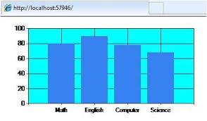 Chart Helper In Asp Net Mvc