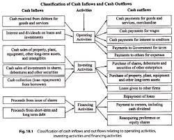 What Is Cash Outflows Classification Of Cash Inflows And Outflows With Diagram